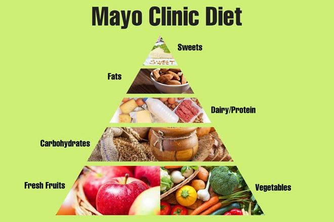 диета майо меню